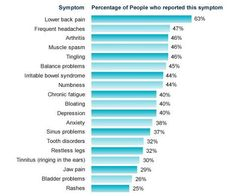 Fibromyalgia Symptoms. I'm glad to see I'm in good company 45% of fm patients have balance problems. I'm not alone!