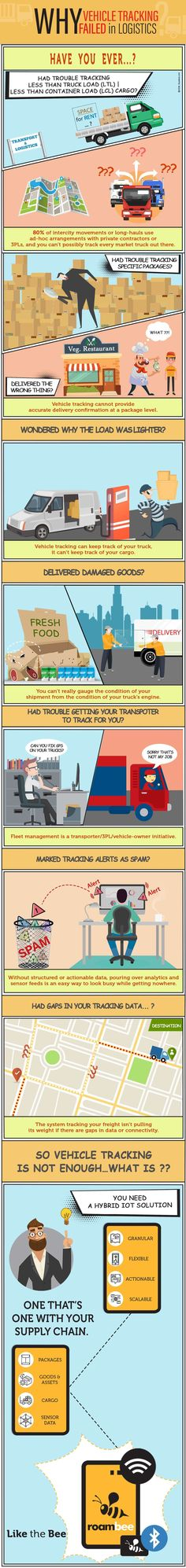 Reasons Why Vehicle Tracking Failed #infographic http://bit.ly/2mvUxoF