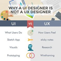 What is the difference between UX Design and UI Design? Find out the roles, tools, and skills of UX vs UI in this guest post from CareerFoundry online bootcamp.. The UX Blog podcast is also available on iTunes.