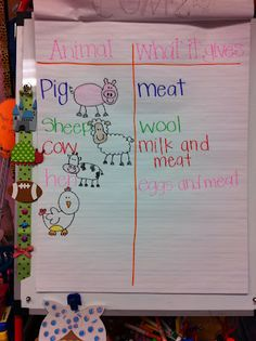 Animal and what it gives chart for farm unit – Nutztiere Farm Activities, Animal Activities, Classroom Activities, Preschool Farm, Classroom Ideas, Reading Activities, Educational Activities, Farm Lessons, School Lessons