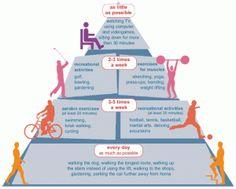 A fizikai aktivitás és az egészséges testtömeg közti kapcsolat