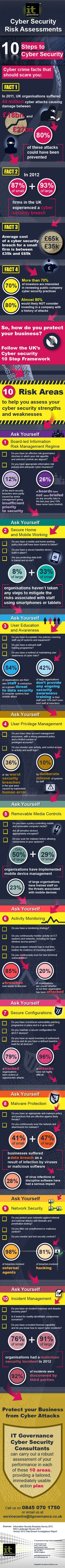 An infographic explaining the 10 most vital aspects of an organisation's cyber…