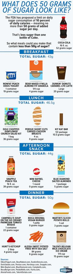 """... in other words, this FDA-recommended limit to 50 grams per day of sugar sounds like an advertisement for """"don't buy/eat processed food."""" Seriously, the Dole Salad Kit has as much sugar as 3.5 KitKat bars? Not surprised about the Snapple, good reminder to stick to water. And the individually packaged soup ... sigh."""