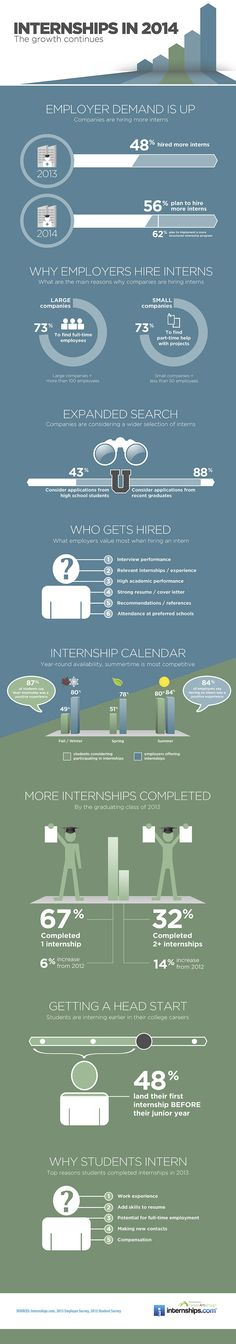 Internship Hiring Will Continue Growth in 2014 [Infographic]
