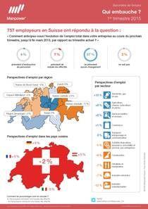 Qui embauche au 1er trimestre 2015 en Suisse? L'infographie du jour par Manpower.