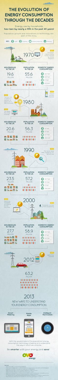 Energy Consumption In The Home - Madame g's lifestyle