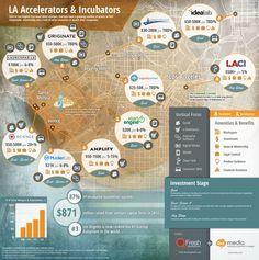 Ten of the top #startup incubators / accelerators in the #LA area (infographic)
