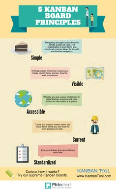 47 best lean visuals images on pinterest lean manufacturing kanban board is one of the most popular tools for boosting productivity learn about 5 kanban board principles fandeluxe Image collections