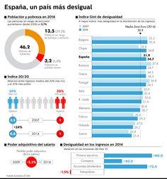 España registra 13,5 millones de personas en riesgo de pobreza o exclusión social. La pérdida media del poder adquisitivo de los ...