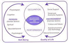 Person-Environment-Occupational-Participation (PEOP) model