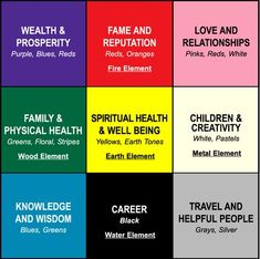 Want to learn more about Feng Shui colors and how to use them in your home? In this lens I will teach you how to create good Feng Shui using a color bagua to help you gain prosperity and peace in your life. You wil also learn how to use a Feng. Feng Shui House, Feng Shui Bedroom, Consejos Feng Shui, How To Feng Shui Your Home, Feng Shui Colours, Feng Shui Tips, Spiritual Health, Creative Kids, My New Room