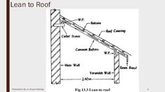 lean to roof Door Canopy Roof, Lean To Roof, Utility Pole, Google Search, Lean To Shed