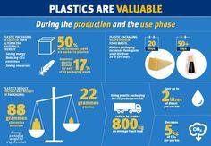 Infographic from Plastics Europe explaining how plastics are valuable