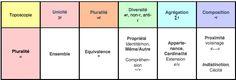 Méthode Toposcopie : Dimension Pluralité