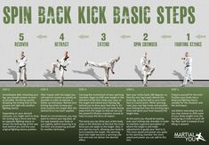 Basic steps to perform a taekwondo spinning back kick. Poster size available free. From MARTiAL YOU!