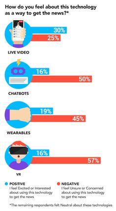 Quelles nouvelles technologies pour consommer de l' #information ? - ZDNet