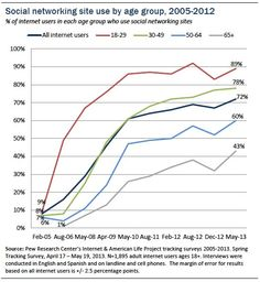 Social networking site use by age group 2005-2012