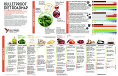 The Bulletproof Diet Roadmap is a great way to start making yourself more Bulletproof, melt the fat away, help you focus, and stay energized - all day.