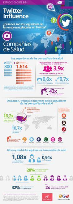 El mercado de salud en Twitter para el 2014 según Twitter Influence, #infografía #salud #mhealth