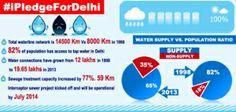 Delhi water supply – IPledgefordelhi