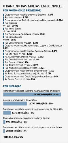 Radares registram 566 multas por dia em Joinville +http://brml.co/1k6Xs1d