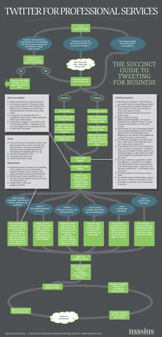Useful #Infographic guide to #twitter for businesses from Masius.. Repinned by @jagtomas de #ixu