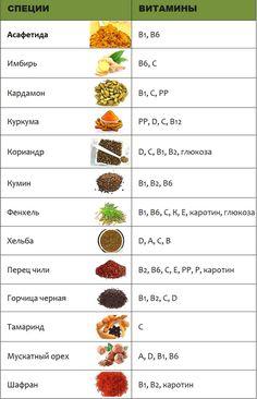 Не доверяете аптечным витаминам? Если тому есть веская причина, то замените витамины специями. Мы собрали для вас табличку, которая подскажет вам, какие витамины можно заменить той или иной приправой