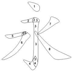 Maitien du pinceau en calligraphie chinoise