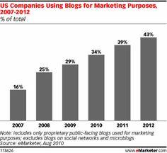 Blog o Social Network per il proprio marketing? Meglio utilizzarli entrambi