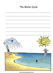 Water Cycle Notebooking Page