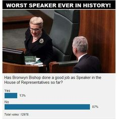 The results of the Canberra Times poll are in. Of the 12,978 people polled, a staggering 87% voted that Bronwyn Bishop is NOT doing a good job as Speaker of the House of Representatives.  #auspol #bronwynbishop #canberratimes