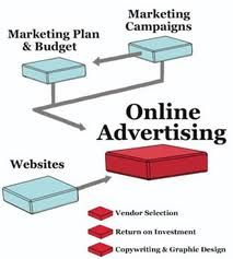 There is a big myth about online marketing, and that is internet advertising costs nothing.    The fact of the matter is that all internet advertising costs something.    However, one of the biggest advantages of internet advertising,  is that you don't necessarily have to pay with money; at least not to get started. Instead, you can pay with your time.