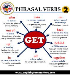 Phrasal Verbs - GET, Definitions and Example Sentences - English Grammar Here English Sentences, Learn English Grammar, English Writing Skills, Learn English Words, English Idioms, English Phrases, English Language Learning, English Lessons, French Language