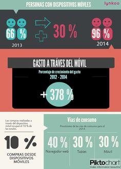 #infografía sobre el uso de dispositivos móviles en relación con el eCommerce