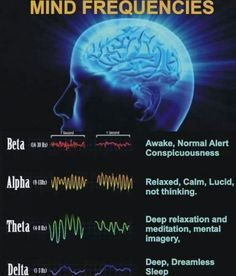Through meditation we can tune into the theta brain wave frequency, this is where we are able to start reprogramming our subconscious mind, this is when you want to recite your affirmations. Brain Science, Spirit Science, Science Facts, Life Science, Computer Science, Brain Facts, Power Of Now, Qi Gong, Mind Power