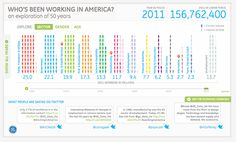 Who's Been Working In America?