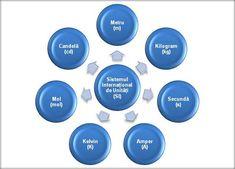 Mărimi fizice şi unităţi de măsură fundamentale Sistemul Internaţional (SI) conţine şapte unităţi fundamentale: metrul, kilogramul, secunda, amperul, kelvinul, molul şi candela. Mărimile fizice fundamentale şi unităţile de măsură sunt: Lungimea Simbolul mărimii: l Unitatea de ... Heart Failure, Surgery