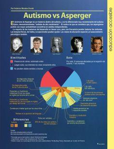 Autismo vs Asperger