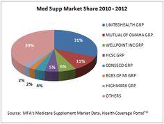 Medicare Supplement Market Share