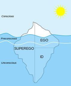 Printables Freud Ego Superego Id Worksheet hypnosis on pinterest sigmund freud goal setting worksheet and id ego superego pre conscious unconscious