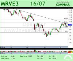 MRV - MRVE3 - 16/07/2012 #MRVE3 #analises #bovespa