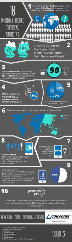 Diez estadísticas del marketing Móvil