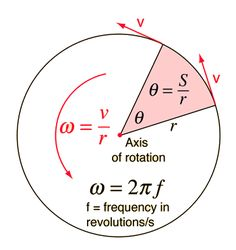 Angular velocity is equal to the circumference pi r) times the frequency; if whirling a mass around in a horizontal circle, can find the radius of the circle by (length of string x sinangle), then use the above equation Physics Lessons, Physics Concepts, Physics Formulas, Physics Notes, Physics And Mathematics, Quantum Physics, Engineering Science, Physical Science, E Mc2