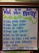 What do we notice about Poetry? Anchor Chart