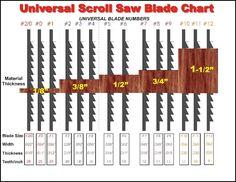 Universal Scroll Saw Blade Chart.