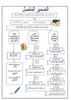Arabic Verbs, Arabic Phrases, Learn Turkish Language, Arabic Language, Arabic Alphabet Chart, Arabic Handwriting, Learn Arabic Online, Quotes Arabic, Languages Online