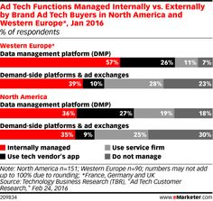 Ad Tech Functions Managed Internally vs. Externally by Brand Ad Tech Buyers in North America and Western Europe*, Jan 2016 (% of respondents) - eMarketer