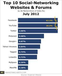 Top 10 Social Networking Websites & Forums - July 2012