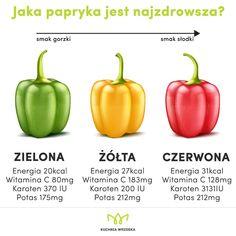 Żółta, czerwona czy zielona. Która jest najzdrowsza? Papryka🌶🌶🌶 zmniejsza apetyt, pomaga w odchudzaniu i poprawia nastrój. Różni się…