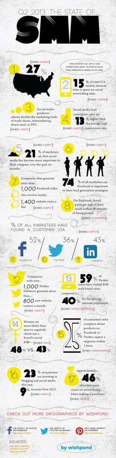 The State Of Social Media Marketing In 2013. #Infographics